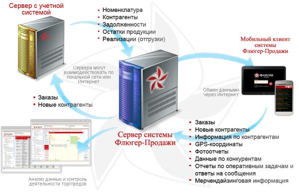 Схема взаимодействия компонент системы «Флюгер-Продажи»