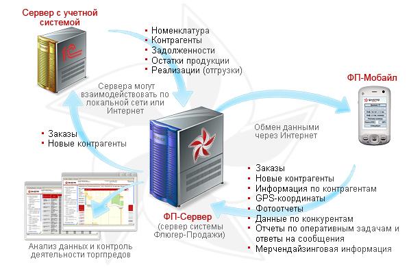 """Схема взаимодействия компонент системы  """"Флюгер-Продажи """" ."""