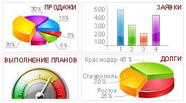 Панель индикаторов (dashboard)