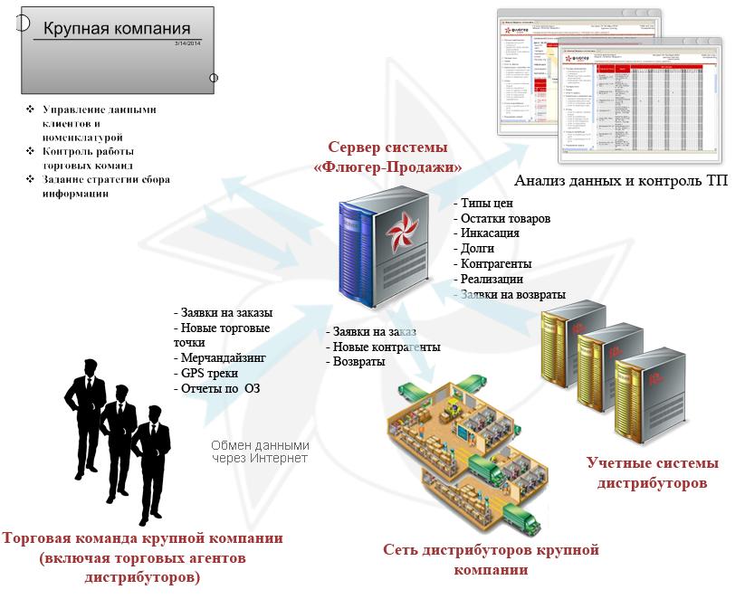 Схема работы системы в крупной компании